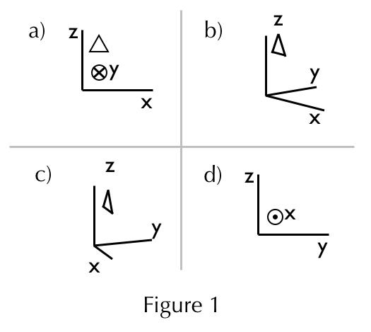 Figure 1 Axis Diagrams