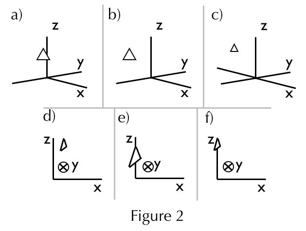 Figure 2 Axis Diagrams